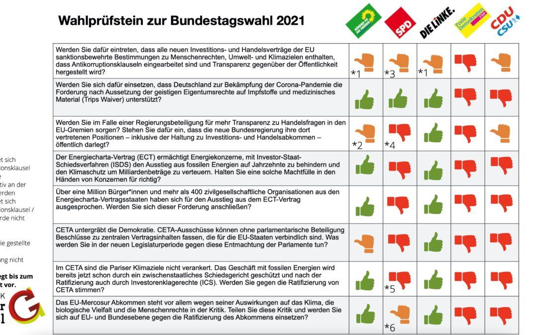 Wahlprüfstein zur Bundestagswahl 2021